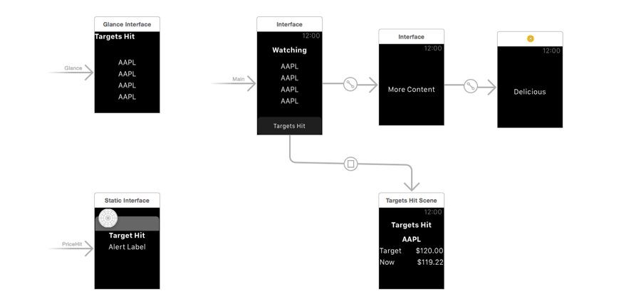 WatchKit Example Overview
